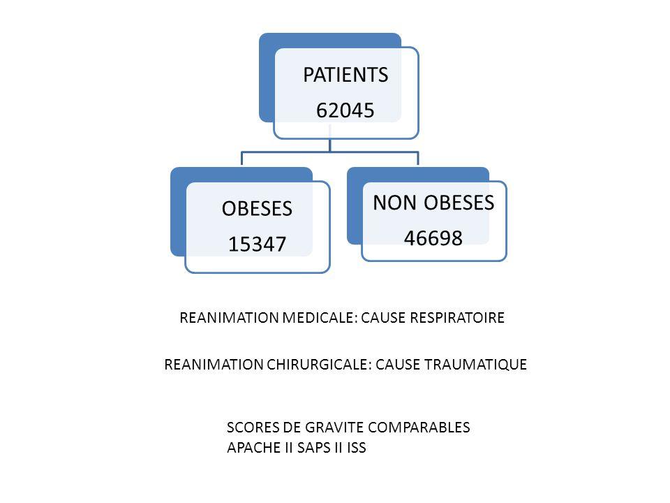 REANIMATION MEDICALE: CAUSE RESPIRATOIRE