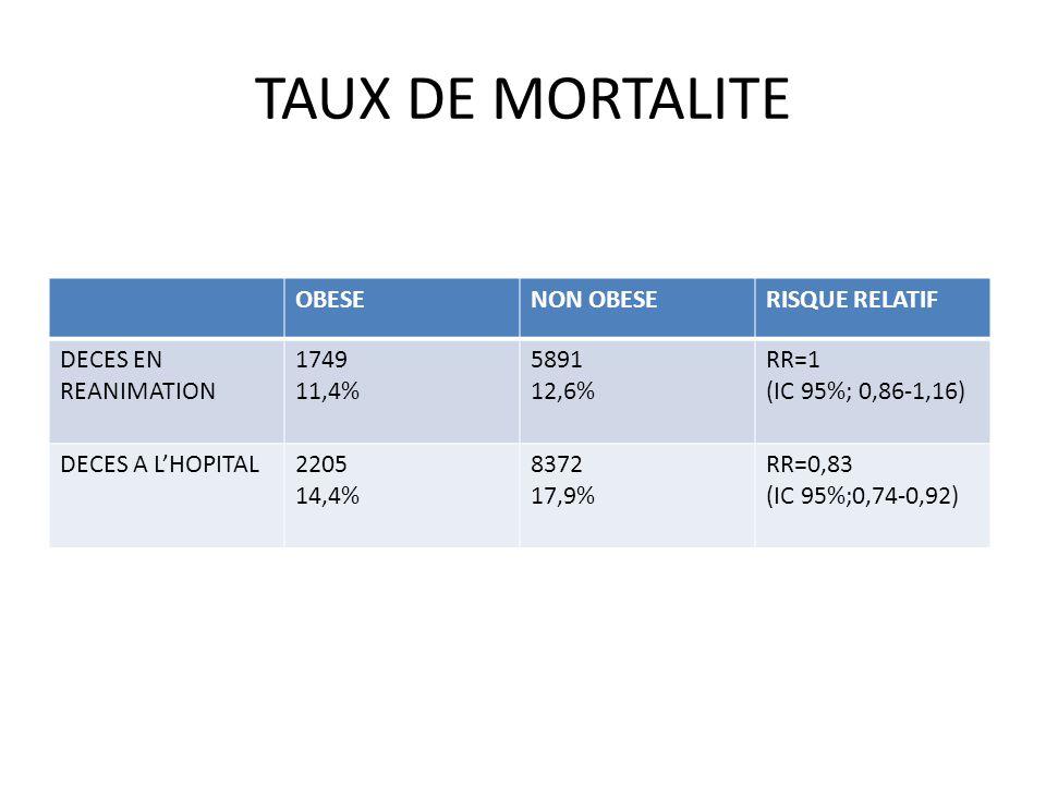 TAUX DE MORTALITE OBESE NON OBESE RISQUE RELATIF DECES EN REANIMATION