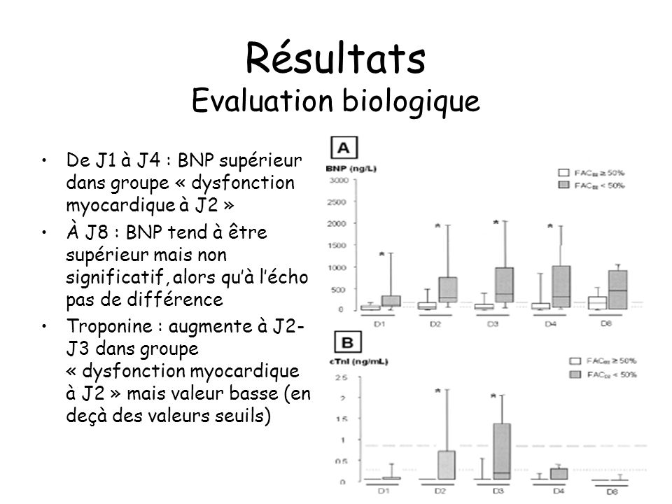 Résultats Evaluation biologique