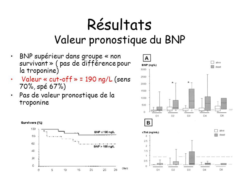 Résultats Valeur pronostique du BNP