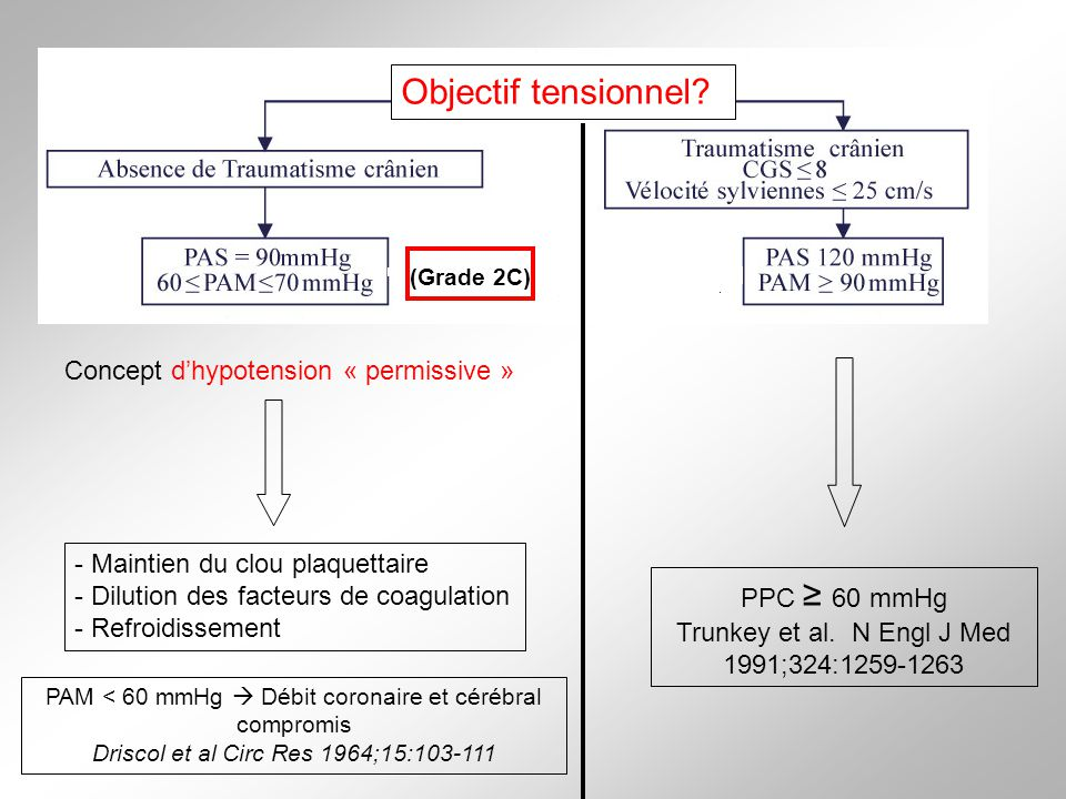 Objectif tensionnel Concept d'hypotension « permissive »