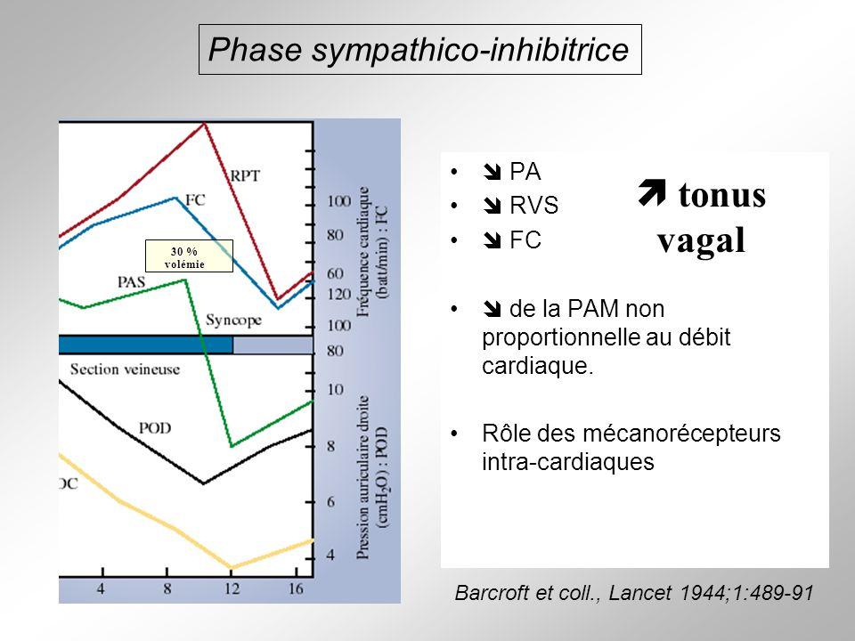  tonus vagal Phase sympathico-inhibitrice  PA  RVS  FC