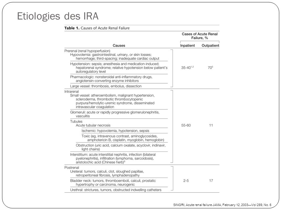 Etiologies des IRA SINGRI, Acute renal failure JAMA, February 12, 2003—Vol 289, No. 6
