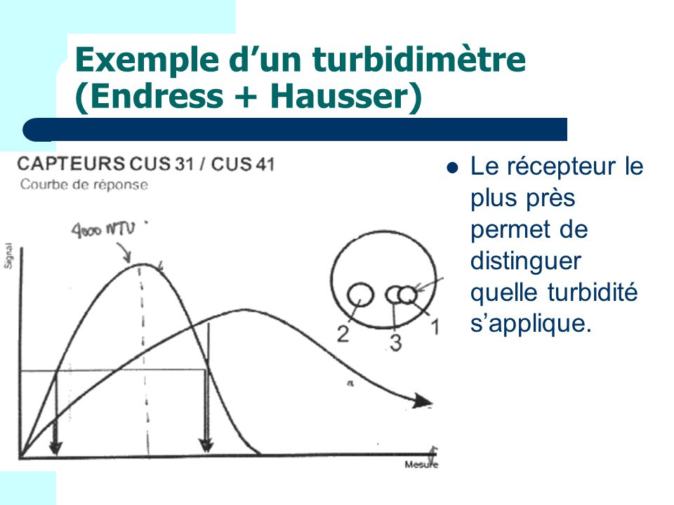 Exemple d'un turbidimètre (Endress + Hausser)