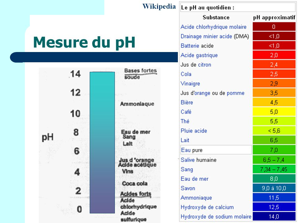 Wikipedia Mesure du pH