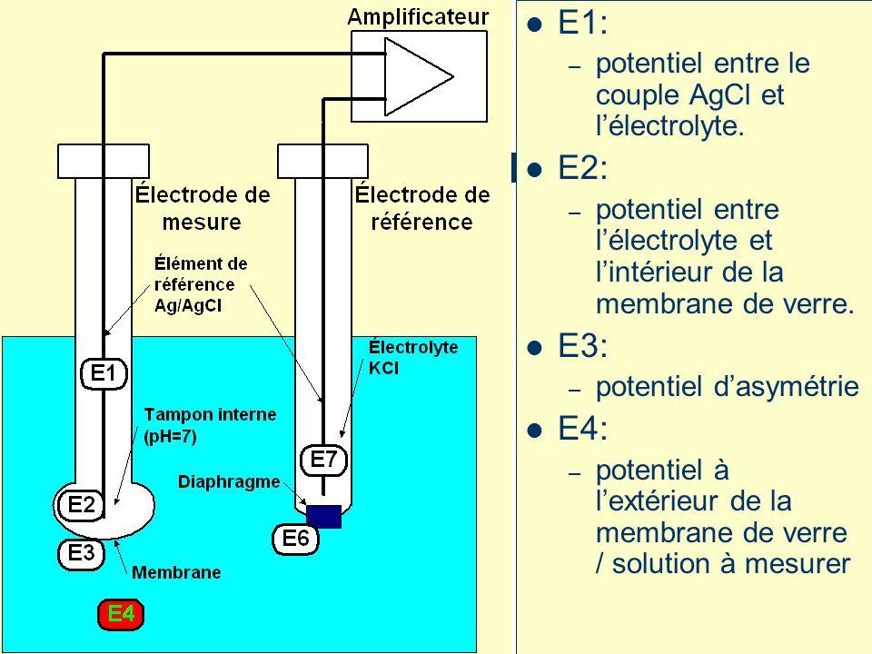 E1: E2: E3: E4: potentiel entre le couple AgCl et l'électrolyte.