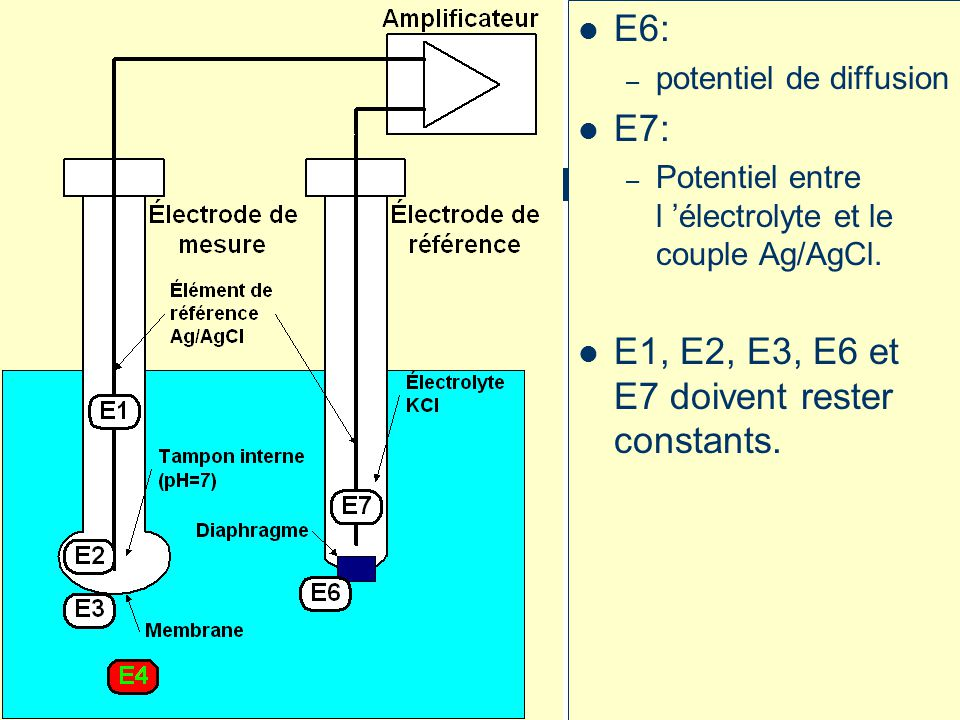 E1, E2, E3, E6 et E7 doivent rester constants.
