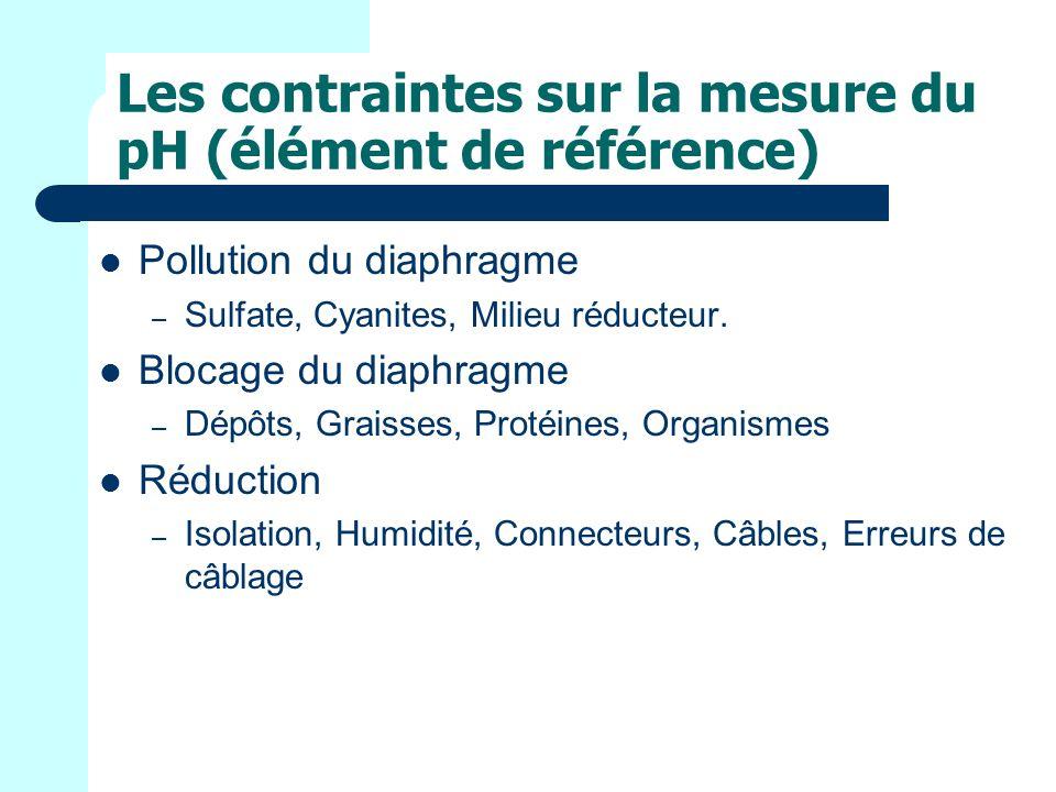 Les contraintes sur la mesure du pH (élément de référence)