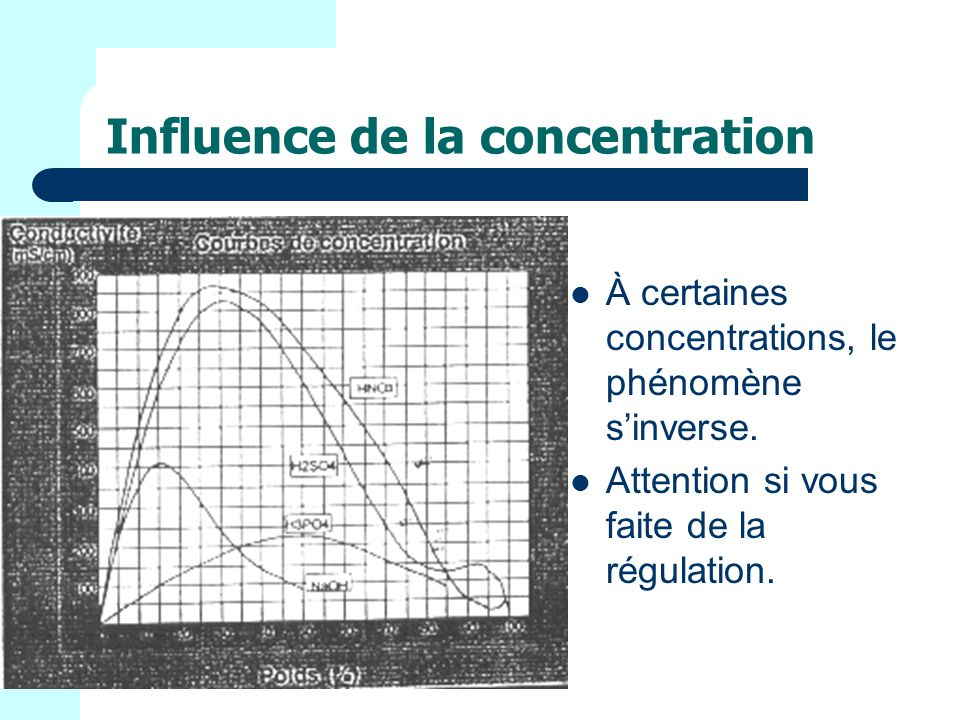 Influence de la concentration