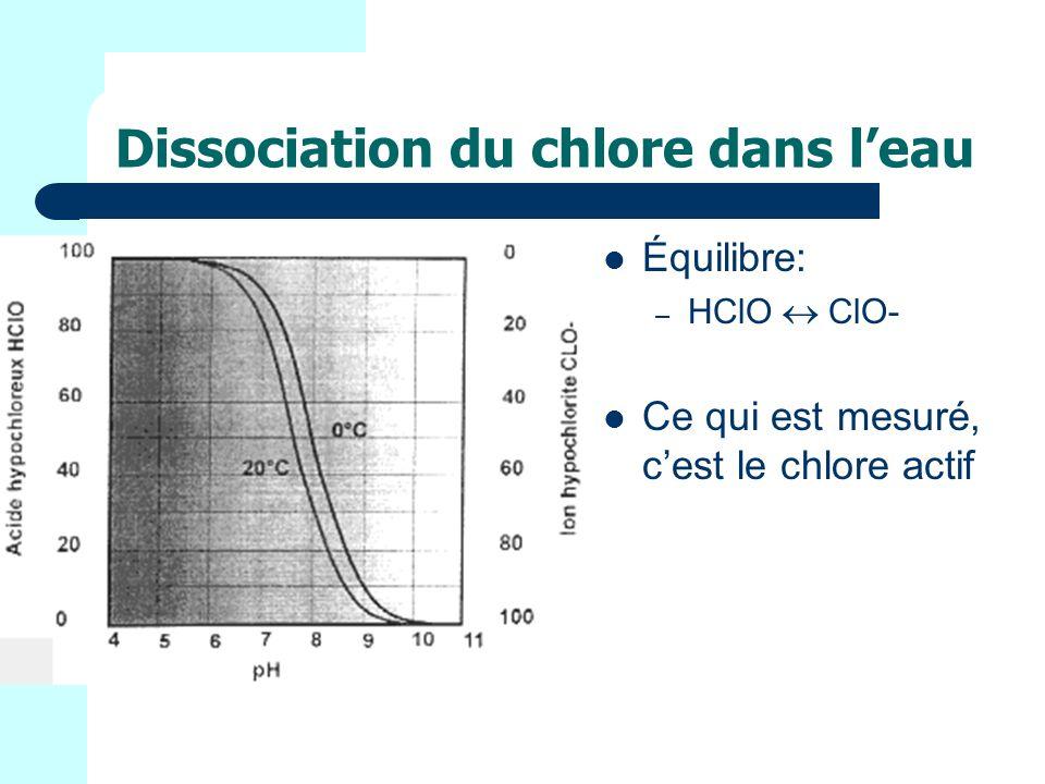 Dissociation du chlore dans l'eau