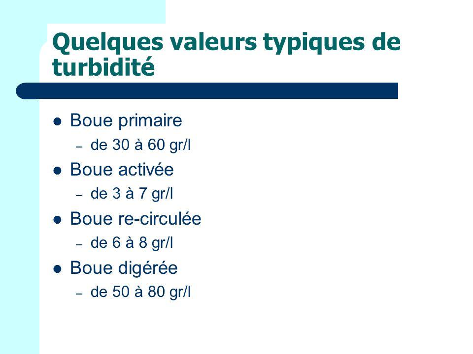 Quelques valeurs typiques de turbidité