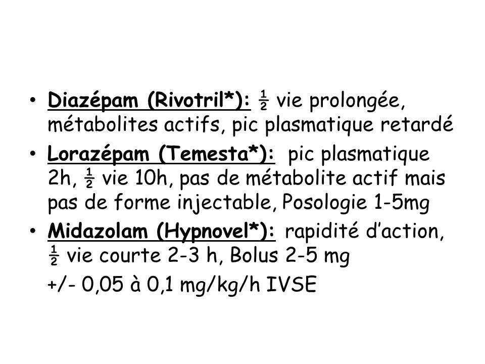 Diazépam (Rivotril*): ½ vie prolongée, métabolites actifs, pic plasmatique retardé