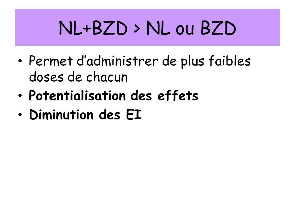 NL+BZD > NL ou BZD Permet d'administrer de plus faibles doses de chacun. Potentialisation des effets.