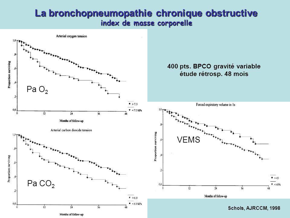 La bronchopneumopathie chronique obstructive index de masse corporelle