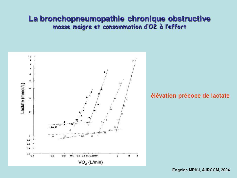 La bronchopneumopathie chronique obstructive masse maigre et consommation d'O2 à l'effort