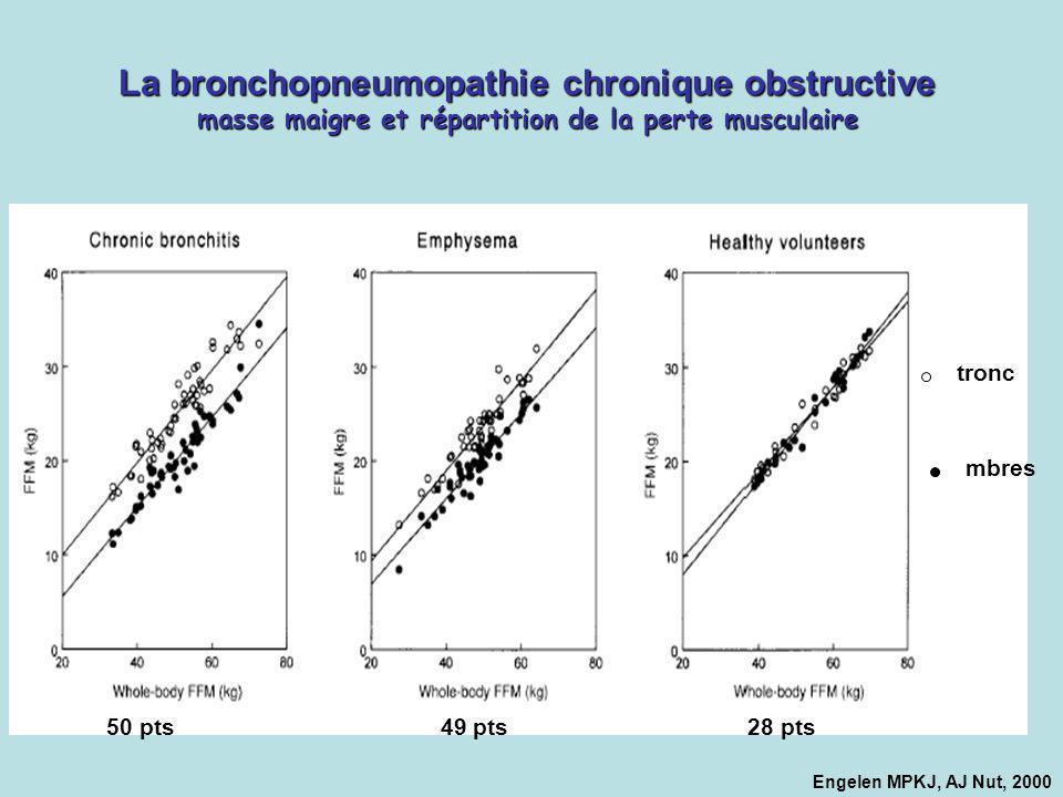 La bronchopneumopathie chronique obstructive masse maigre et répartition de la perte musculaire