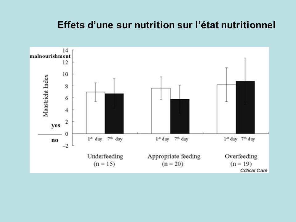 Effets d'une sur nutrition sur l'état nutritionnel