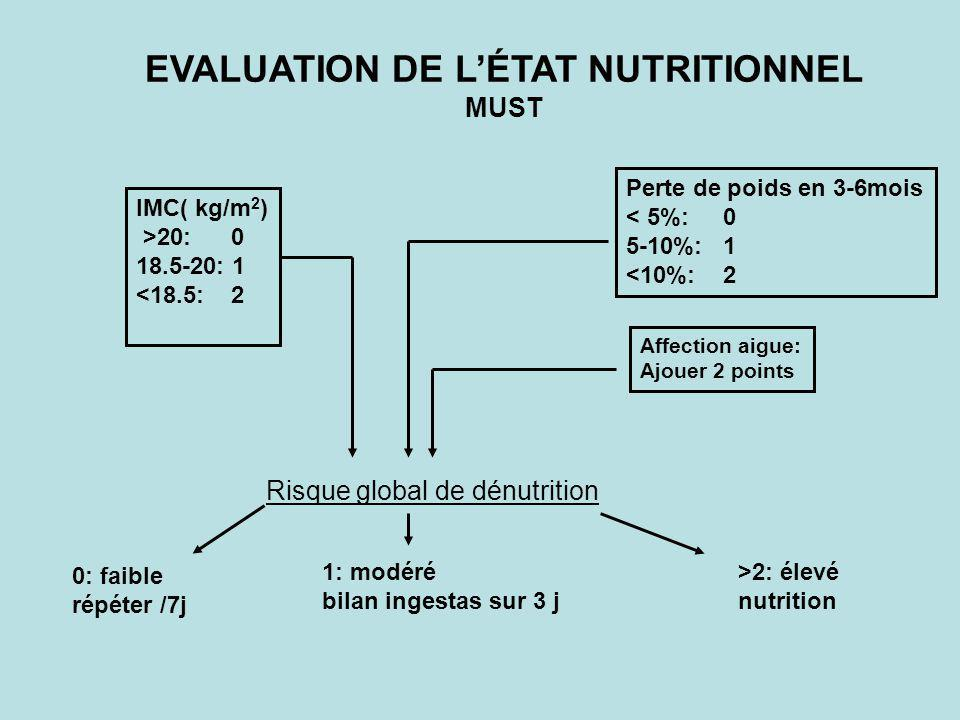 EVALUATION DE L'ÉTAT NUTRITIONNEL MUST