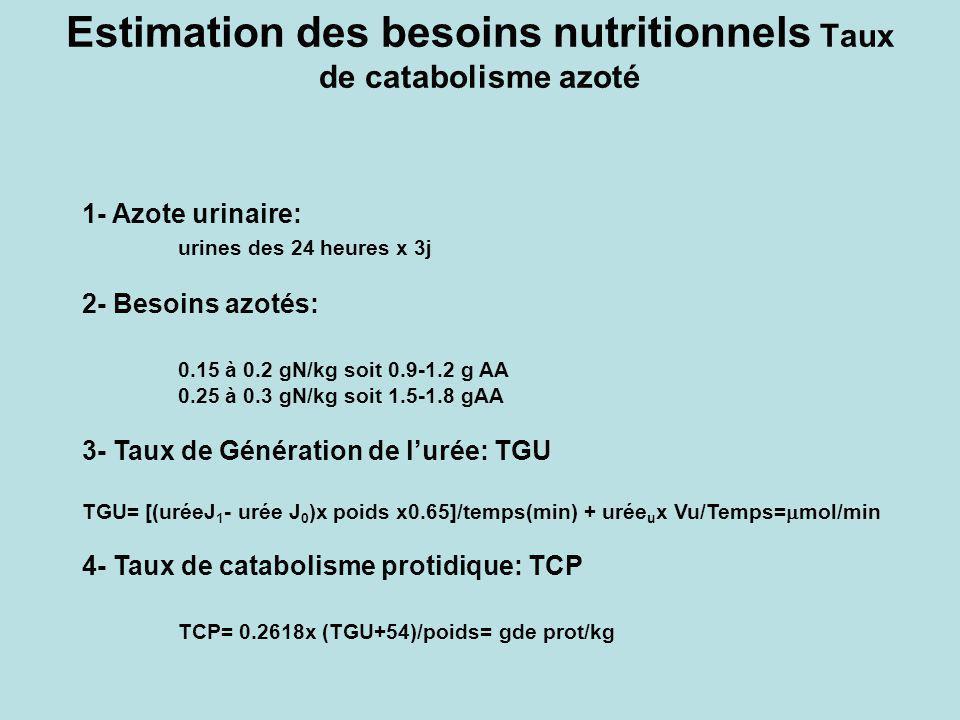 Estimation des besoins nutritionnels Taux de catabolisme azoté
