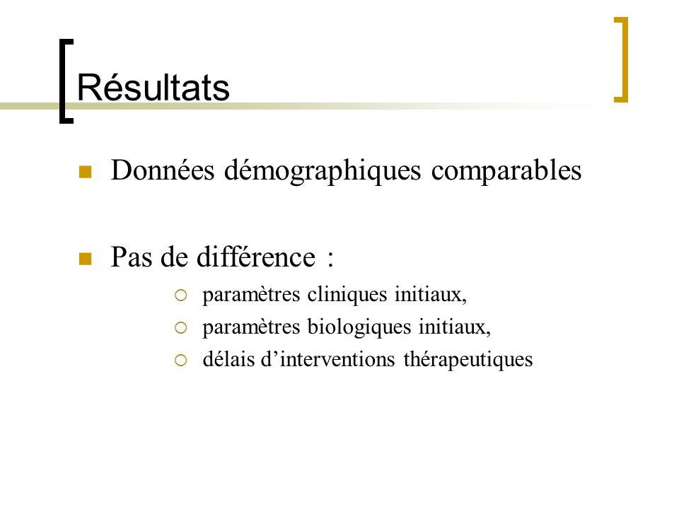 Résultats Données démographiques comparables Pas de différence :