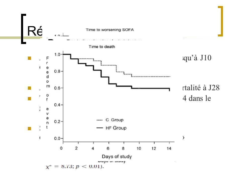 Résultats Aggravation significative du score SOFA jusqu'à J10 dans le groupe « HF » Absence de différence significative de la mortalité à J28.