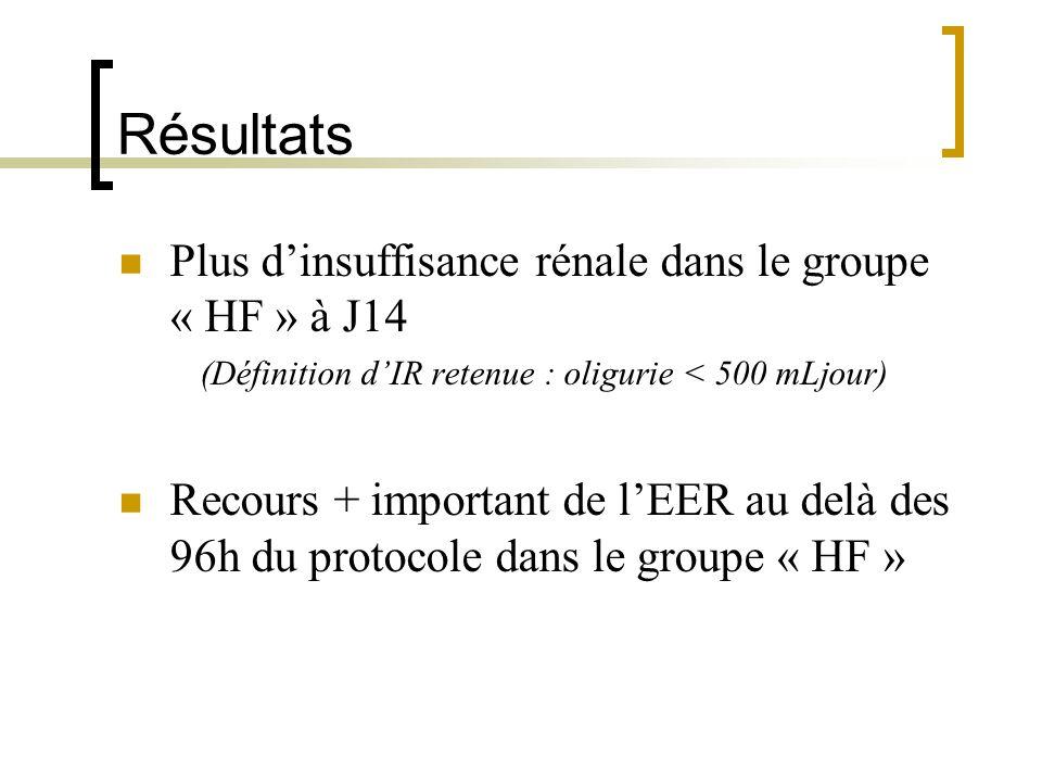 (Définition d'IR retenue : oligurie < 500 mLjour)