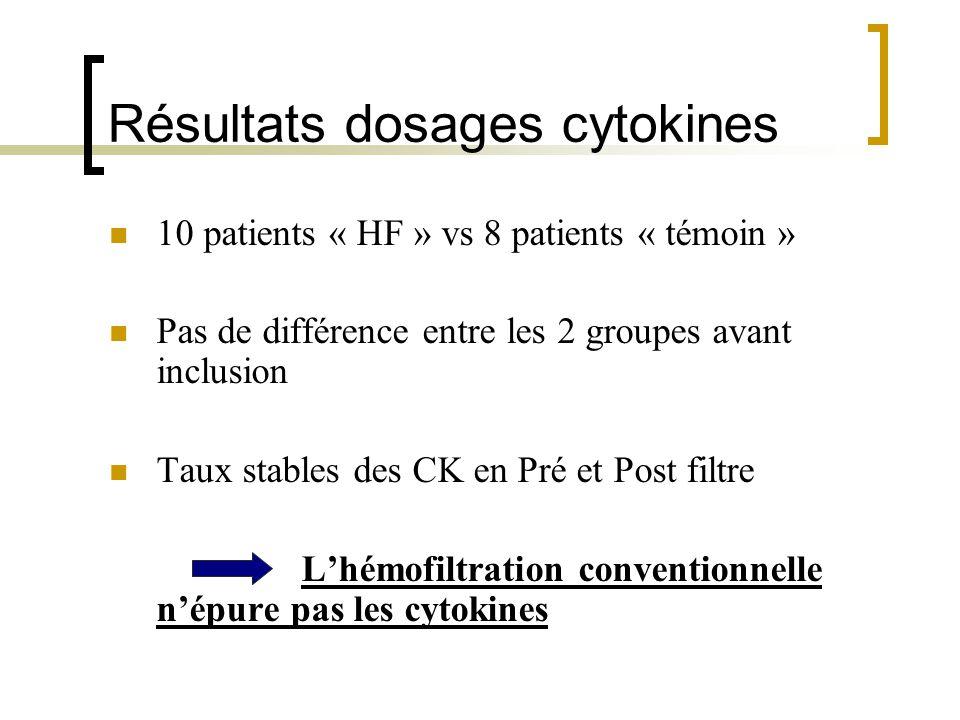 Résultats dosages cytokines