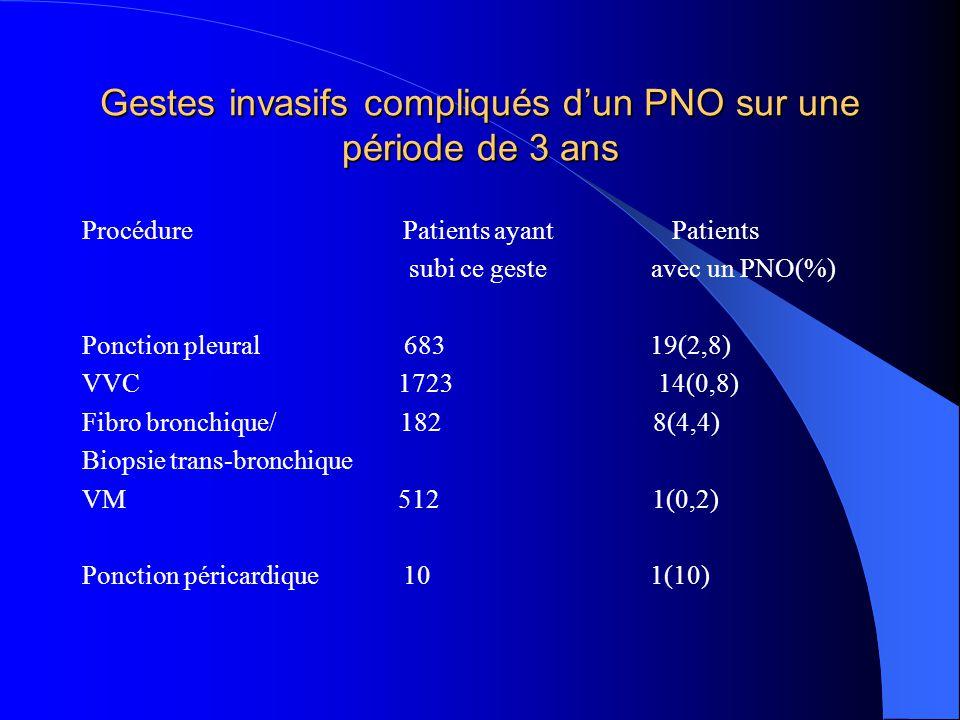 Gestes invasifs compliqués d'un PNO sur une période de 3 ans