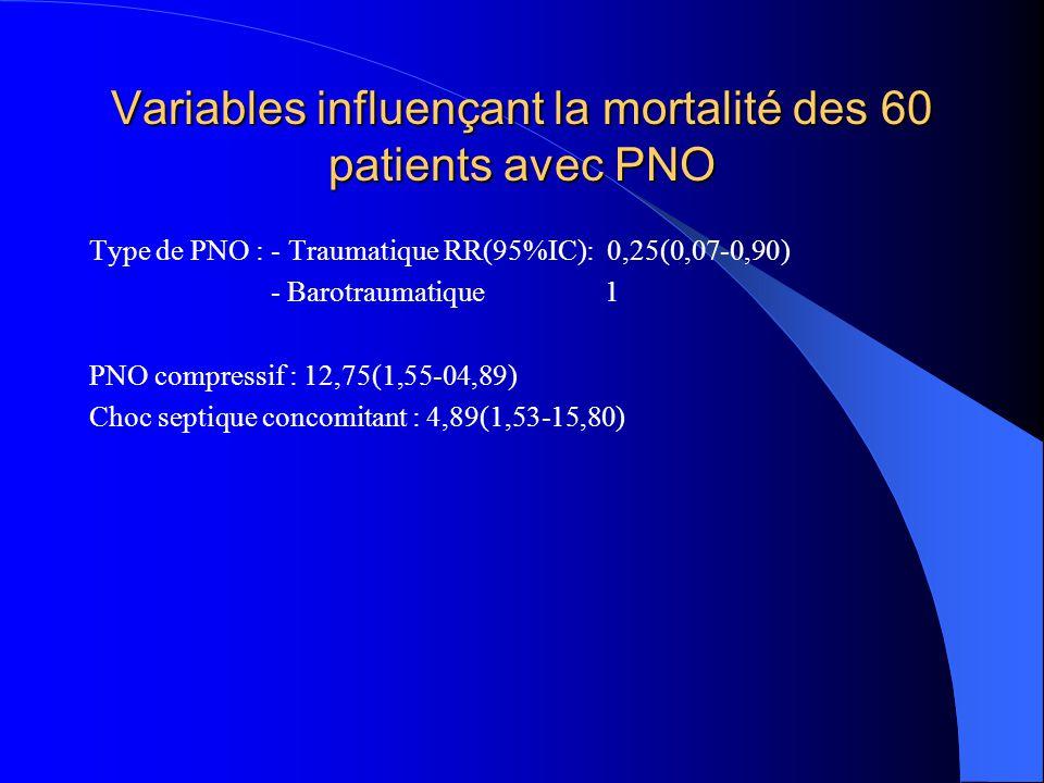 Variables influençant la mortalité des 60 patients avec PNO