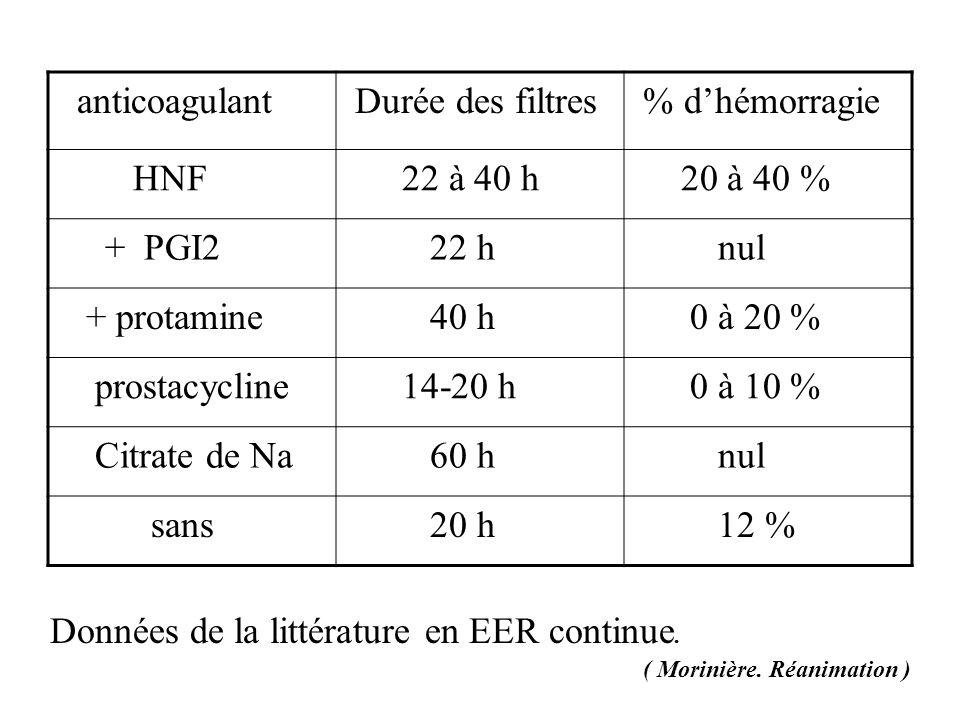 Données de la littérature en EER continue. anticoagulant