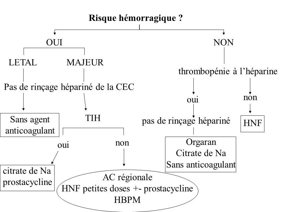 Pas de rinçage hépariné de la CEC thrombopénie à l'héparine