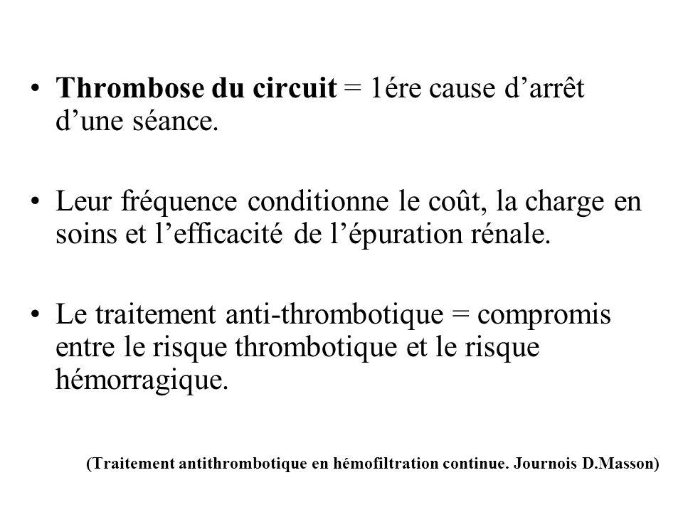 Thrombose du circuit = 1ére cause d'arrêt d'une séance.