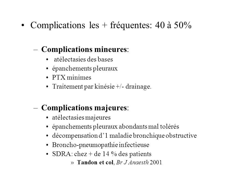 Complications les + fréquentes: 40 à 50%