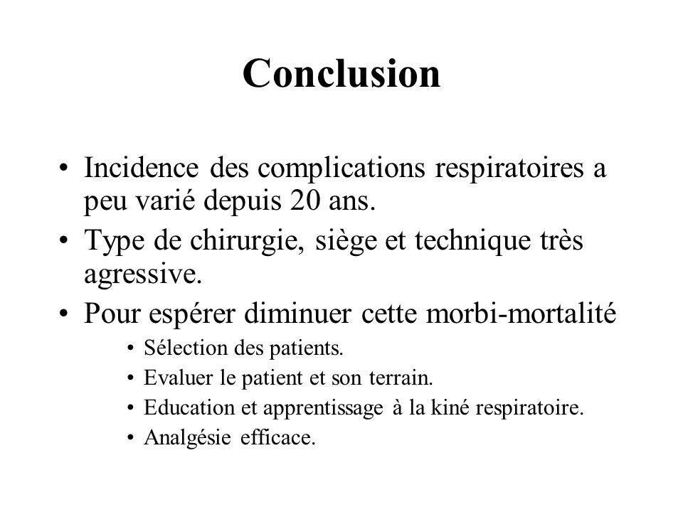 Conclusion Incidence des complications respiratoires a peu varié depuis 20 ans. Type de chirurgie, siège et technique très agressive.