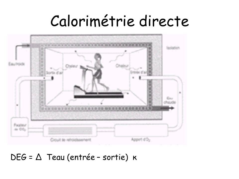 Calorimétrie directe DEG = Δ Teau (entrée – sortie) κ