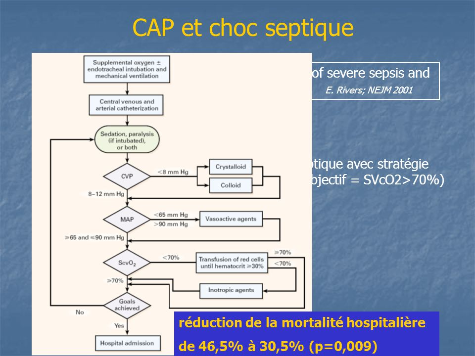 CAP et choc septique « Early goal-directed therapy in the treatment of severe sepsis and septic shock » E. Rivers; NEJM 2001.