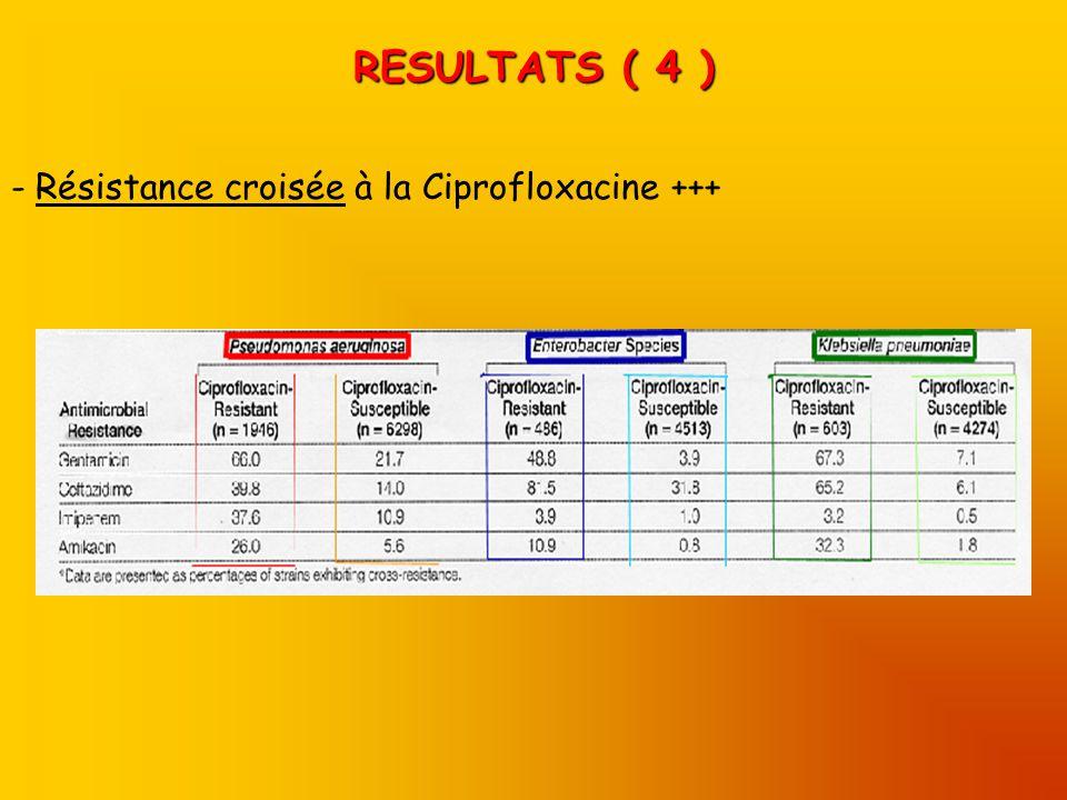 RESULTATS ( 4 ) Résistance croisée à la Ciprofloxacine +++