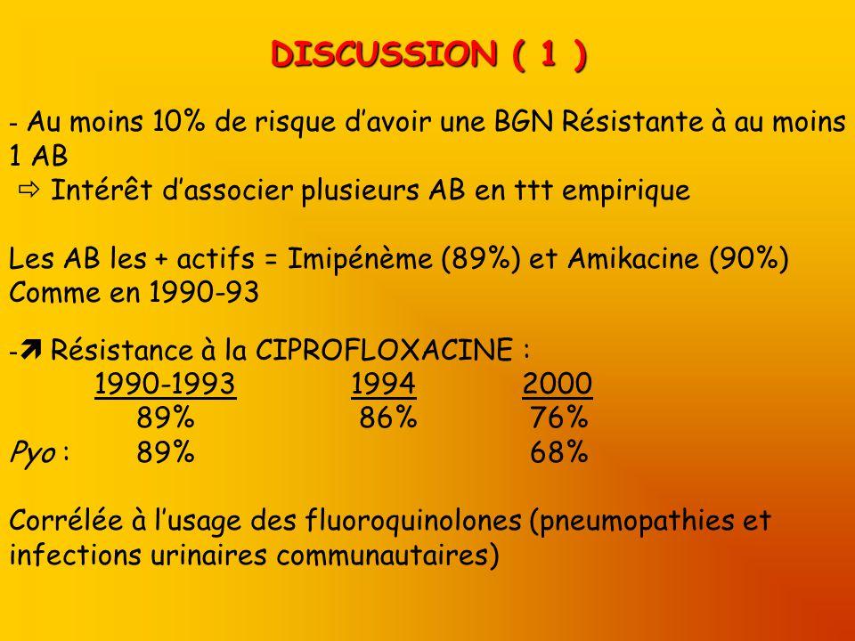DISCUSSION ( 1 ) Au moins 10% de risque d'avoir une BGN Résistante à au moins 1 AB.  Intérêt d'associer plusieurs AB en ttt empirique.