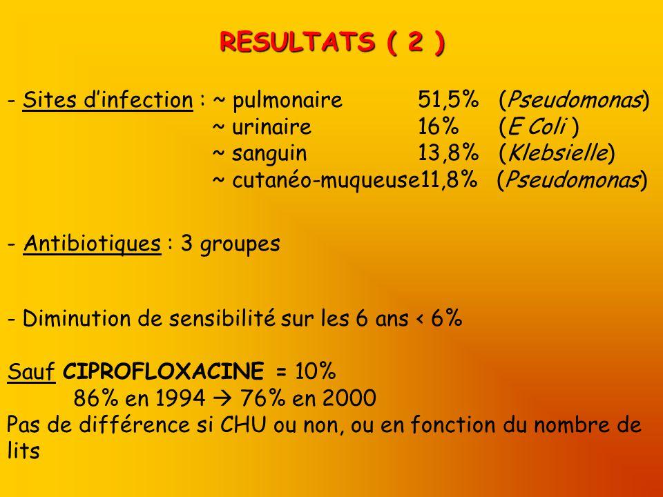 RESULTATS ( 2 ) Sites d'infection : ~ pulmonaire 51,5% (Pseudomonas)
