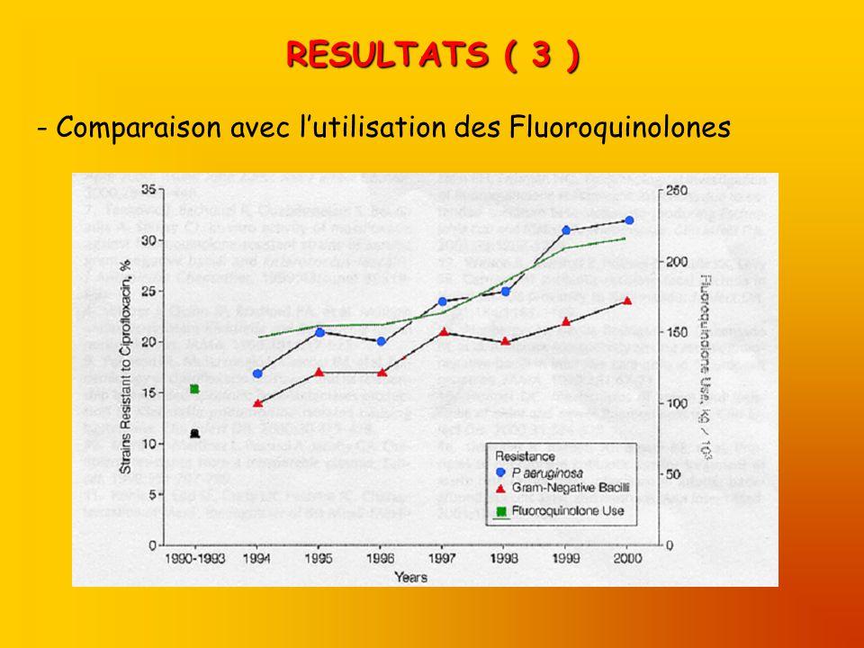 RESULTATS ( 3 ) Comparaison avec l'utilisation des Fluoroquinolones