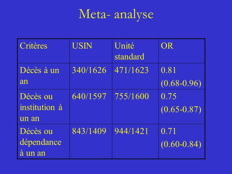 Meta- analyse Critères USIN Unité standard OR Décès à un an 340/1626