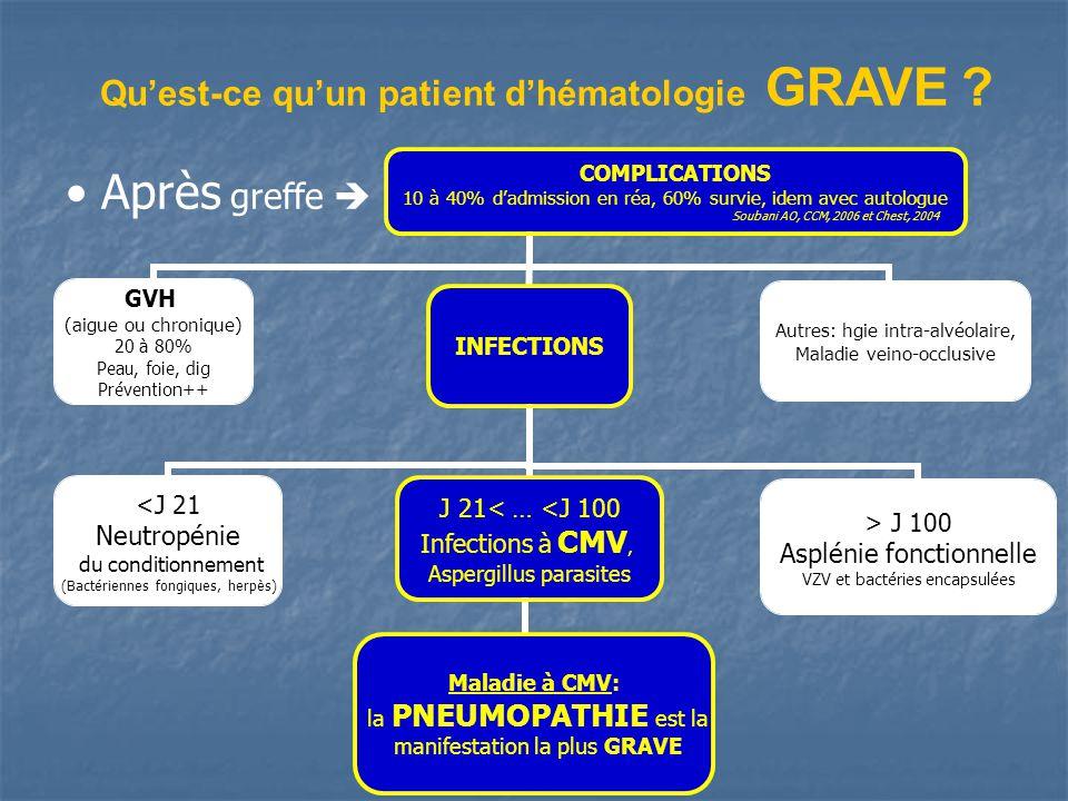 Qu'est-ce qu'un patient d'hématologie GRAVE