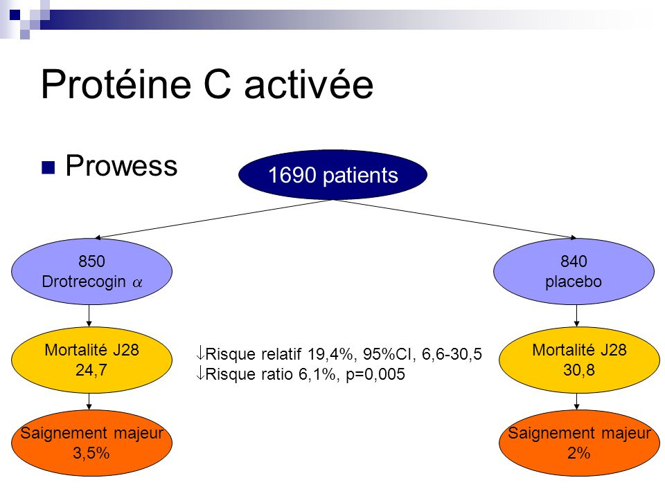 Protéine C activée Prowess 1690 patients 850 Drotrecogin  840 placebo
