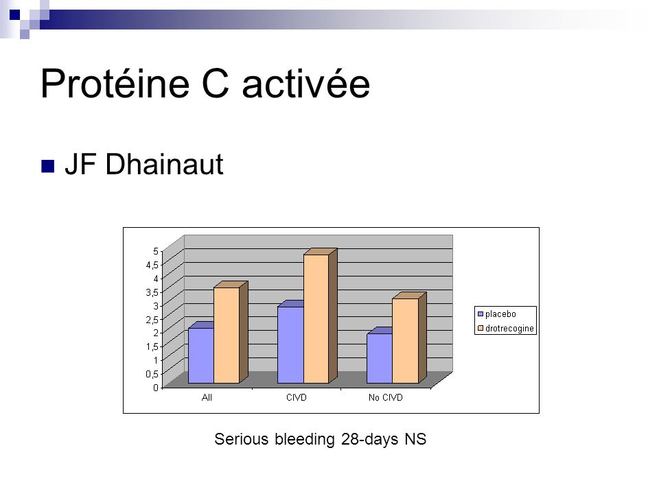 Protéine C activée JF Dhainaut Serious bleeding 28-days NS
