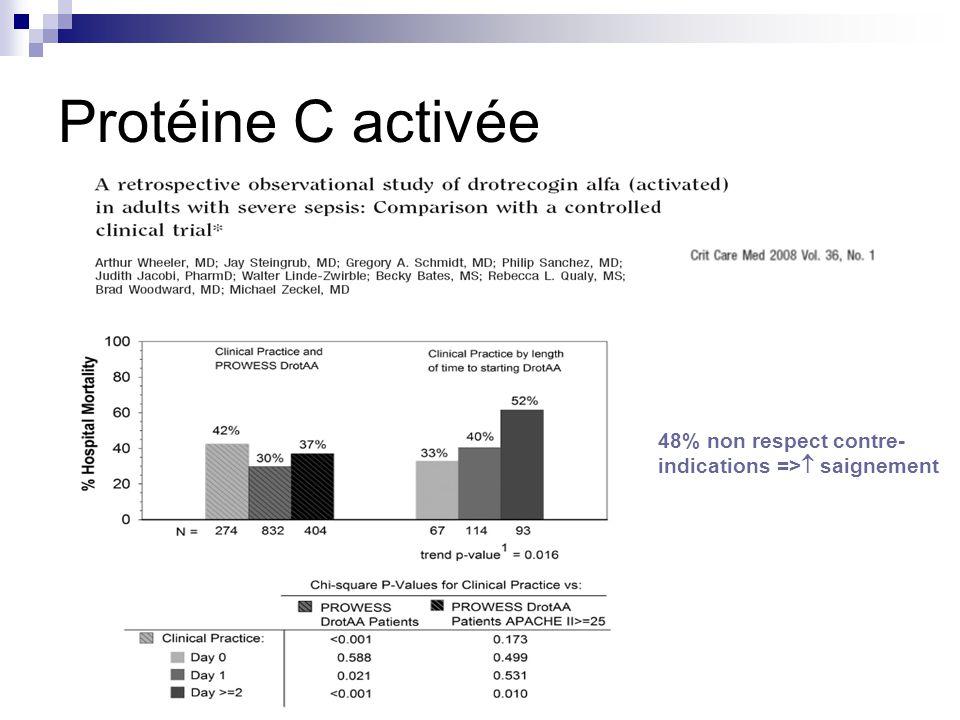 Protéine C activée 48% non respect contre-indications => saignement