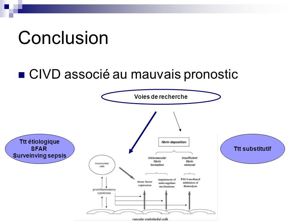 Conclusion CIVD associé au mauvais pronostic Voies de recherche