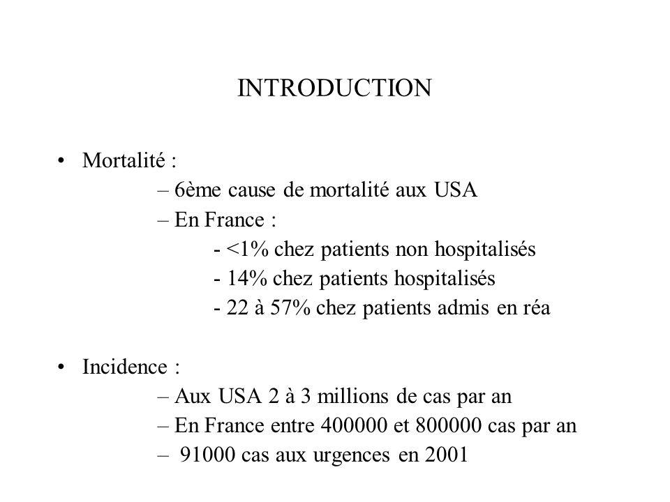 INTRODUCTION Mortalité : 6ème cause de mortalité aux USA En France :