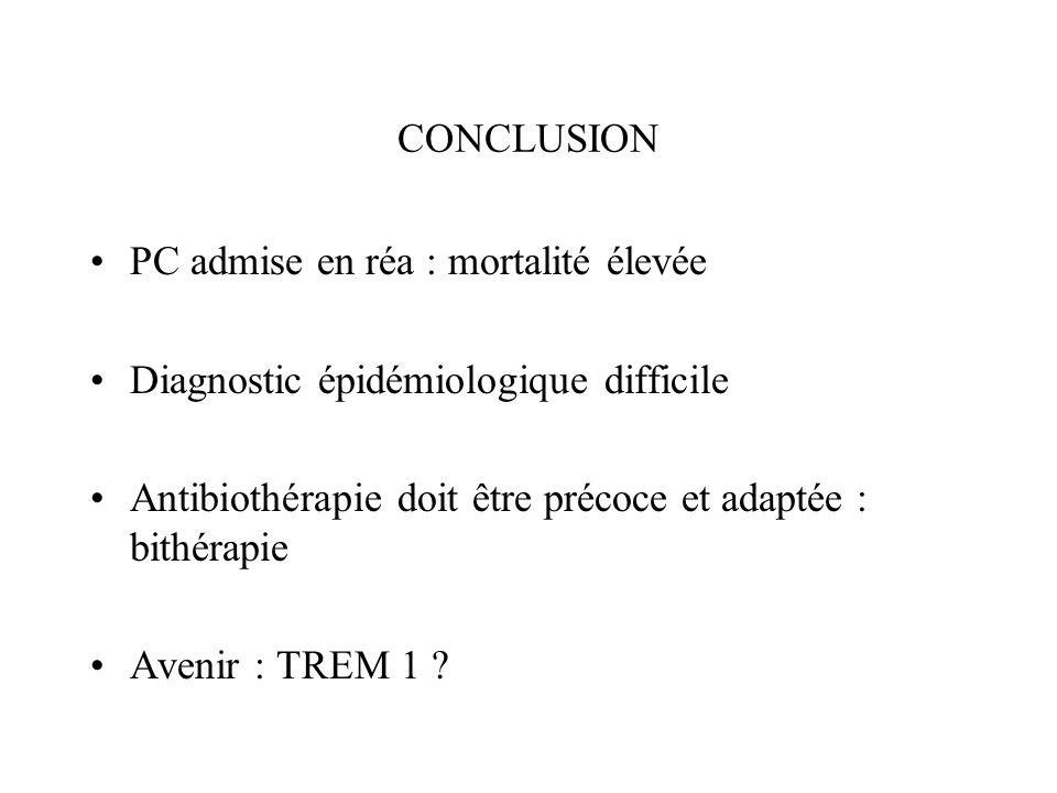 CONCLUSION PC admise en réa : mortalité élevée. Diagnostic épidémiologique difficile. Antibiothérapie doit être précoce et adaptée : bithérapie.
