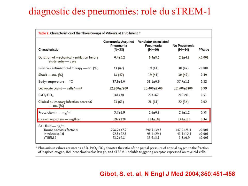 diagnostic des pneumonies: role du sTREM-1