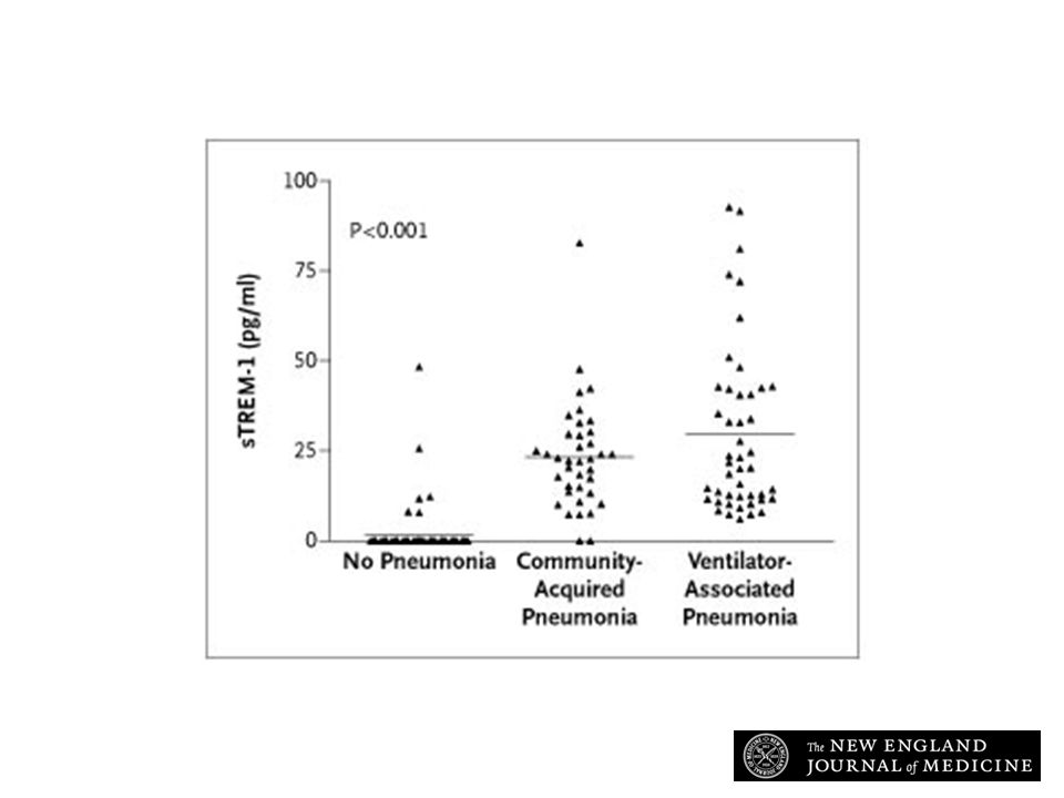 Levels of Soluble Triggering Receptor Expressed on Myeloid Cells (sTREM-1) in Bronchoalveolar-Lavage Fluid from 64 Patients without Pneumonia, 38 Patients with Community-Acquired Pneumonia, and 46 Patients with Ventilator-Associated Pneumonia